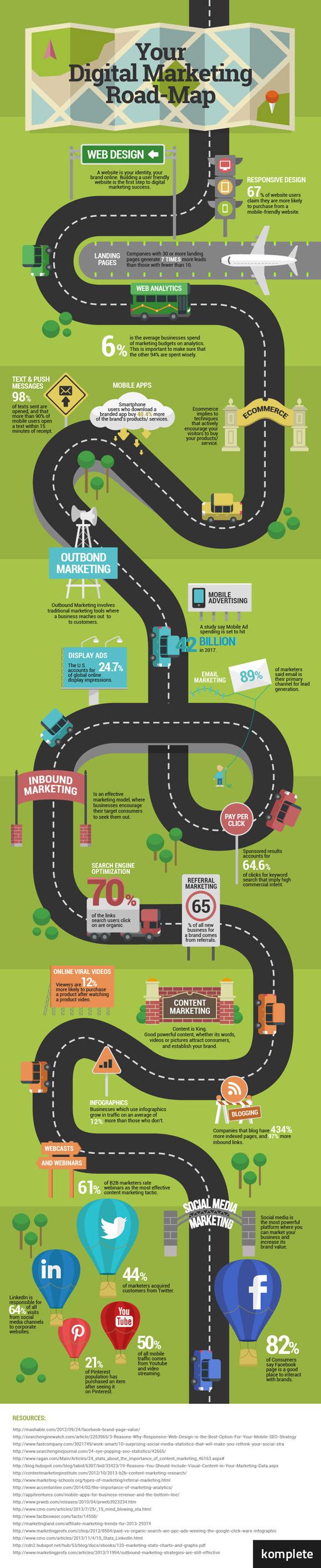 infografia camino al marketing digital